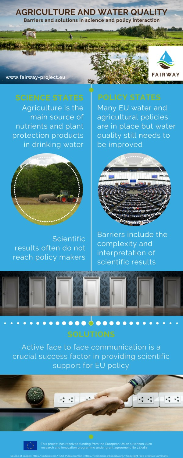 Infographic01 WP7 Agriculture and water quality EN 600 x 1500